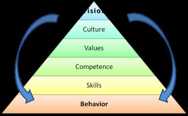 definitins-pyramid